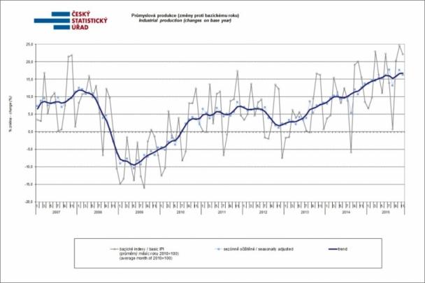 Meziroční růst produkce a zakázek loni v listopadu pokračoval