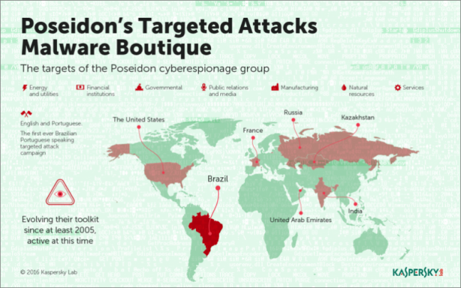 Kaspersky Lab odhalila sofistikovaný komerční malware Poseidon