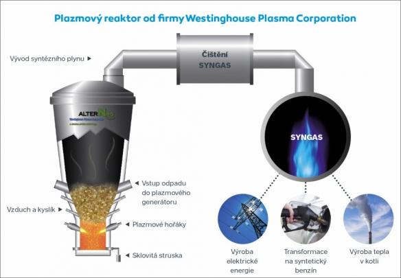 Plazmový reaktor od firmy Westinghouse Plasma Corporation
