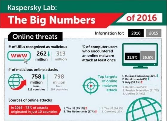 Kyberbezpečnost v roce 2016