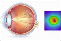 PSF (Point Spread Function – vizualizace zaostření světla na sítnici)