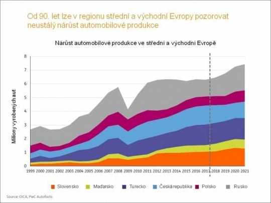 Robotizace, elektromobilita a chytré aplikace jsou budoucností automobilového průmyslu, shodli se experti