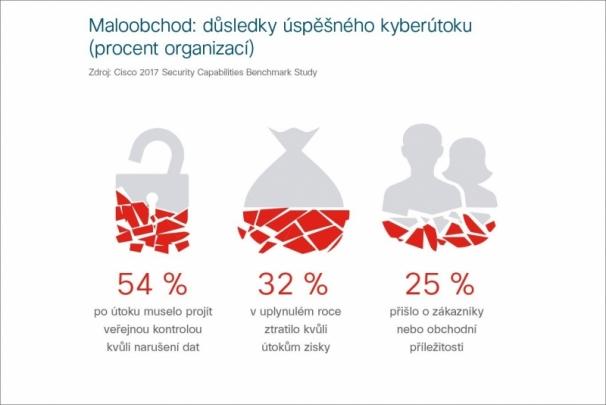 Přichází nový typ kyberútoků s cílem masivně poškozovat firmy, varuje studie