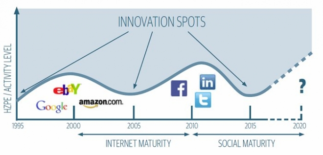 Inovační mapa části ICT