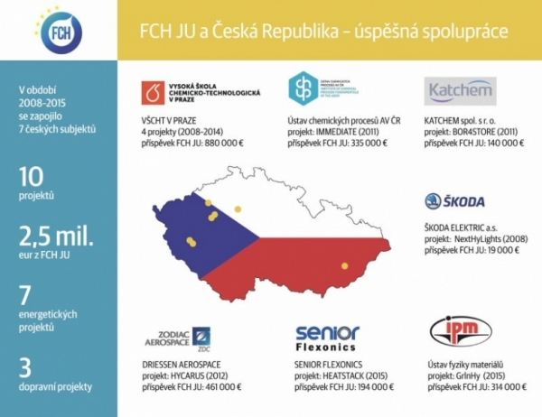 FCH JU a ČR - úspěšná spolupráce