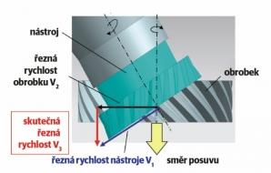 Seřezávání odvalovacím způsobem, známé též jako skiving, je metodou, při které jede nástroj podél obrobku, přičemž nástroj a obrobek se k sobě otáčejí synchronně