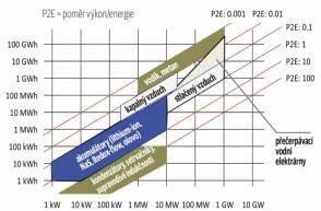 Přehled technologií skladování energie