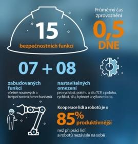Spolupráce lidí a robotů je o 85 % produktivnější než při práci nezávisle na sobě