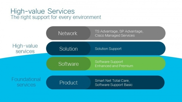 Cisco High-value Services