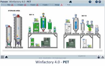 Winfactory 4.0. - PET