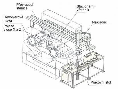 Obr. 3: Čelní soustružnické centrum ze skupiny Okuma 2SP