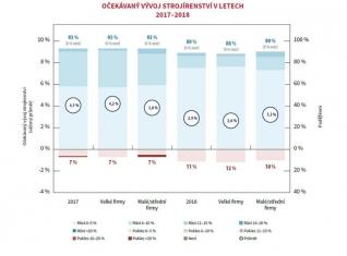 Strojírenský sektor čeká v letošním roce růst 4,1 procent