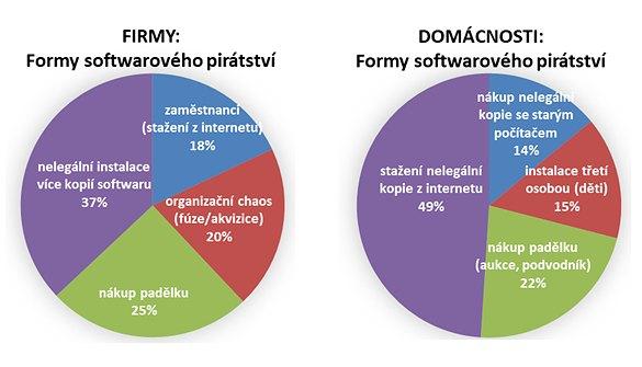 Padělaný software se šíří Českem