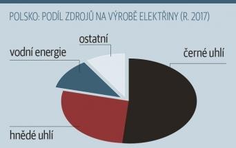 POLSKO: PODÍL ZDROJŮ NA VÝROBĚ ELEKTŘINY (R. 2017)
