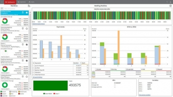 Cloudový systém od společnosti Rockwell Automation umožňuje intuitivní přístup k informacím o strojích