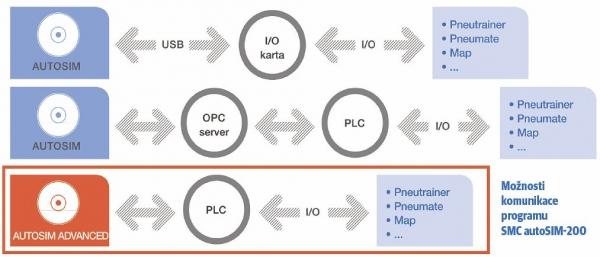 Pneutrainer – pneumatické a elektropneumatické systémy, Pneumate – kompaktní výukový systém základů pneumatiky, MAP – jednoduchý manipulační systém, ... – jiné školicí systémy SMC nebo zákaznická řešení