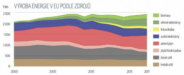 Výroba energie v EU podle zdrojů