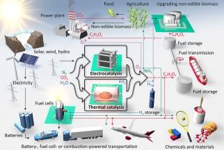 Grafické znázornění procesu elektrolýzy vody a následného využití vodíku jako zdroje energie