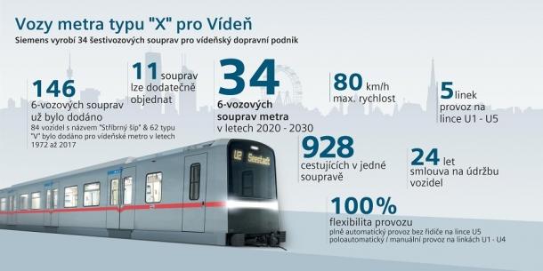 Siemens a vídeňský dopravní podnik představili design nového metra