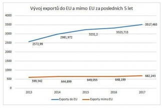 Nová mapa malých exportérů