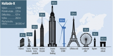 Větrné elektrárny se v posledních letech dramaticky zvětšují