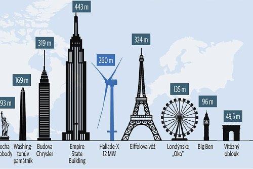 Větrné elektrárny se v posledních letech dramaticky zvětšují.