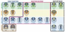 Obrázek 5: Špičky standardizovaných systémů včetně optimalizace