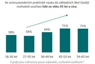 Česko chce praktickou výuku na základní školy