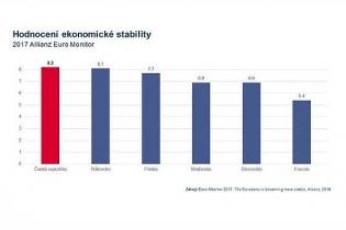 Hodnocení ekonomické stability