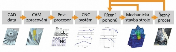 Obr. 1: CNC obrábění je výsledkem řetězce vazeb CAD/CAM přípravy NC dat, řízení stroje s jeho mechanickou stavbou a řezného procesu.