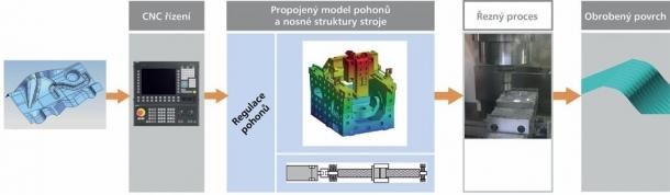 Obr. 3: Schéma virtuálního modelu stroje pro simulace virtuálního obrábění