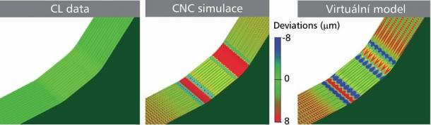 Obr. 4: Různé úrovně simulace dat dráhového řízení: zcela vlevo CAM simulace CL dat, uprostřed CNC simulace s využitím virtuálního jádra skutečného CNC systému a vpravo simulace pomocí virtuálního modelu stroje. Vizualizaci reálných stop nástroje umožňuje pouze virtuální model. Znázorněny jsou odchylky od výchozího CAD modelu.