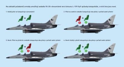 Na základě požadavků armády umožňují sedadla VS-20 v dvoumístné verzi letounu L-159 čtyři způsoby katapultáže