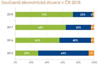 Současná ekonomická situace v ČR 2018