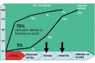 Obr. 1: Růst nákladů na uvedení výrobku na trh a vliv jednotlivých etap na růst nákladů