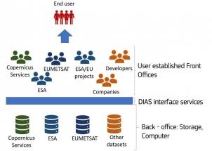 Atos zajistí pro Evropskou vesmírnou agenturu služby DIAS – data umožní vznik nových služeb