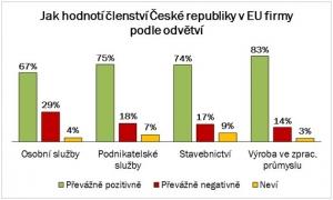 Zdroj: Blesková anketa Hospodářské komory ČR, duben 2018, 386 respondentů