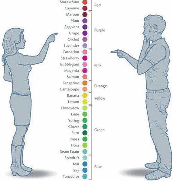 Obrázek 2 - rozdílné barvy? Ale ne, pouze pohlaví ...