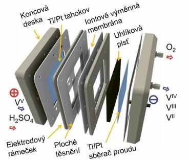 Schéma článků vanadové baterie