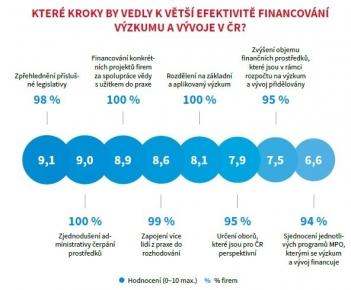 Finance na výzkum a vývoj nejsou podle ředitelů strojírenských firem využívány efektivně; zlepšení by přineslo zpřehlednění legislativy a zjednodušení administrativy