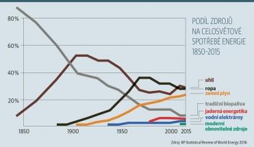 Podíl zdrojů na celosvětové spotřebě energie 1850–2015