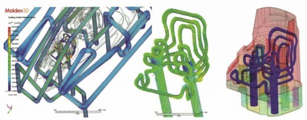Obr. 2: Simulační software Moldex3D byl použit pro návrh designu konformního chlazení. Prostřední obrázek znázorňuje detail chladicího systému ze středu levého obrázku – v oblasti nálevky pro nádržku na vodu. Obrázek na pravé straně zobrazuje CAD model chladicí vložky