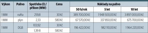 Provozní náklady záložních zdrojů