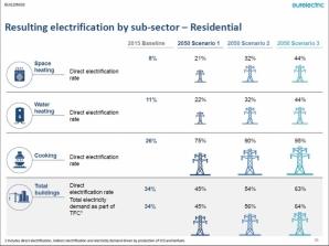 Plán elektrifikace rezidenčního bydlení