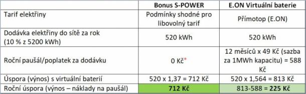 ⁎ Poznámka: S fotovoltaikou od S-Power je produkt Bonus S-POWER první dva roky osvobozen od poplatků