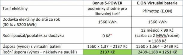 ⁎ Poznámka: S fotovoltaikou od S-Power je produkt Bonus S-POWER první dva roky osvobozen od poplatků.