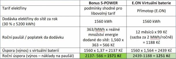Přebytky do sítě: 30 % vyrobené energie (zbytek spotřebován v domácnosti) – 3. rok používání