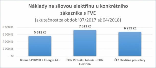 Náklady na silovou elektřinu u konkrétního zákazníka s FVE
