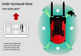 Více bezpečí – zorný úhel 360° pro řidiče vysokozdvižných vozíků