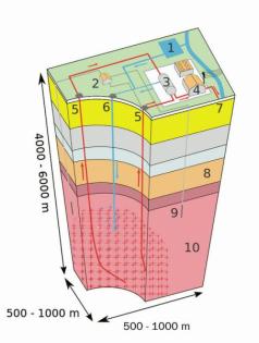 1. zásoba vody, 2. čerpadla, 3. tepelný výměník, 4. turbínová hala, 5. výrobní vrty, 6. vrt pro injektáž vody, 7. horká voda pro vytápění, 8. propustní hornina, 9. vrt, 10. horninové podloží